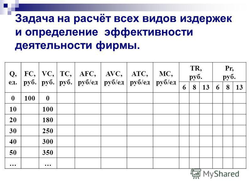 Задача на расчёт всех видов издержек и определение эфективности деятельности фирмы. Q, ед. FC, руб. VC, руб. TC, руб. AFC, руб/ед AVC, руб/ед ATC, руб/ед MC, руб/ед TR, руб. Pr, руб. 681368 01000 10100 20180 30250 40300 50350 ……
