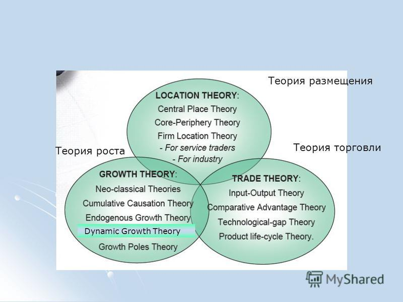 Теория размещения Теория торговли Теория роста Dynamic Growth Theory