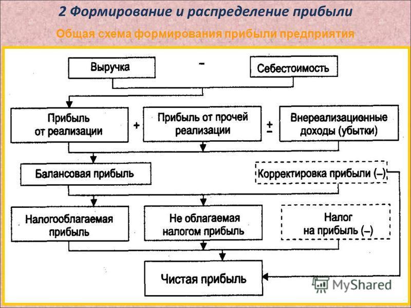 2 Формирование и распределение прибыли Общая схема формирования прибыли предприятия