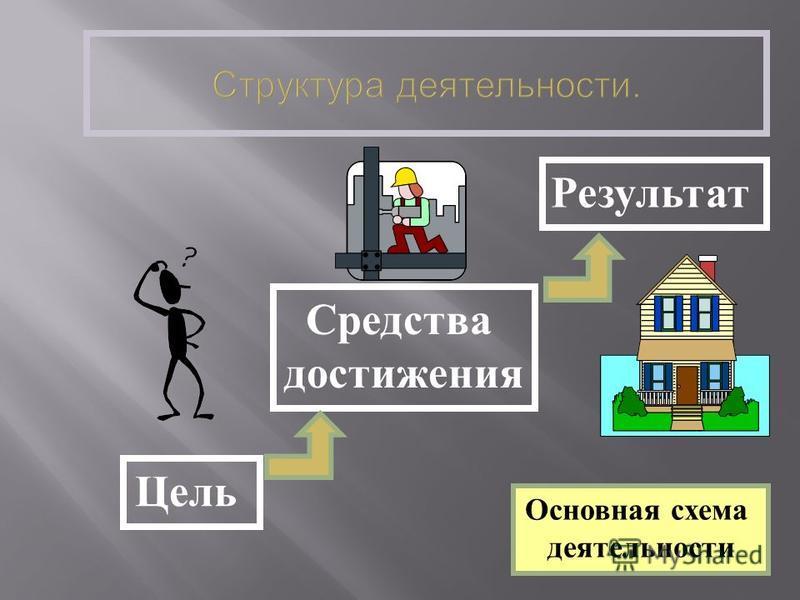 Основная схема деятельности Цель Средства достижения Результат