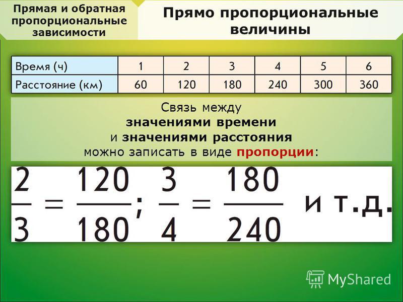Прямая и обратная пропорциональные зависимости Прямо пропорциональные величины Cвязь между значениями времени и значениями расстояния можно записать в виде пропорции: