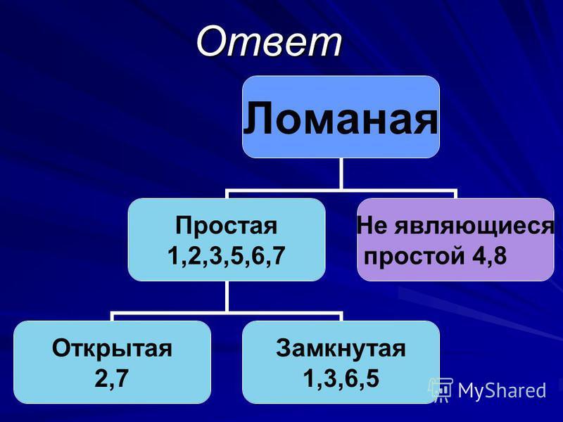 Ответ Ломаная Простая 1,2,3,5,6,7 Открытая 2,7 Замкнутая 1,3,6,5 Не являющиеся простой 4,8