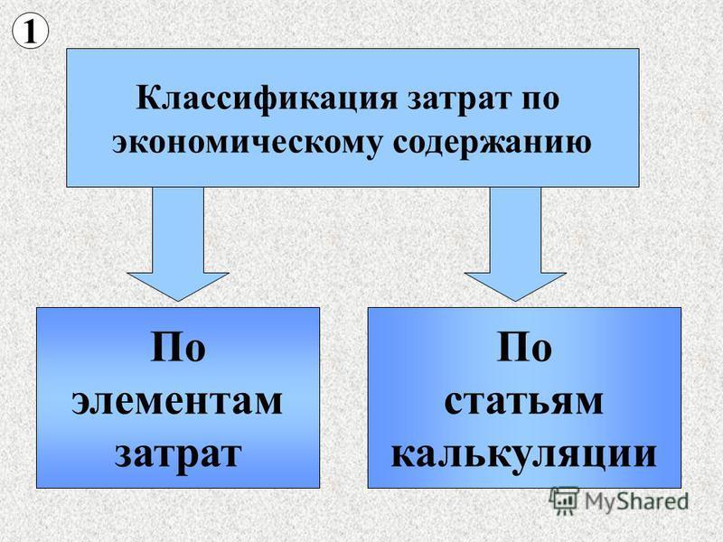 Классификация затрат по экономическому содержанию По элементам затрат По статьям калькуляции 1
