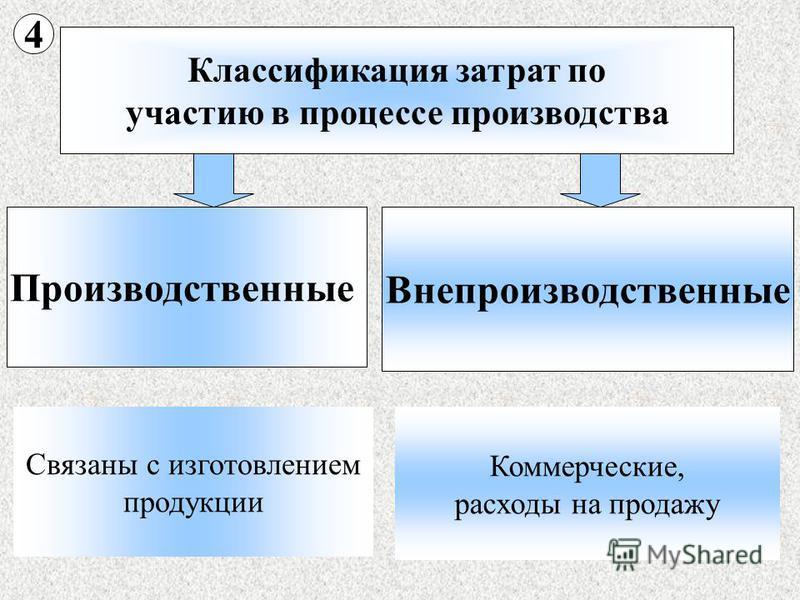Классификация затрат по участию в процессе производства Производственные Внепроизводственные Связаны с изготовлением продукции Коммерческие, расходы на продажу 4