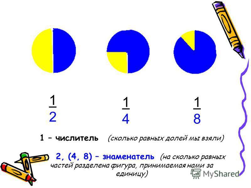 1212 1414 1818 1 – числитель (сколько равных долей мы взяли) 2, (4, 8) – знаменатель (на сколько равных частей разделена фигура, принимаемая нами за единицу)