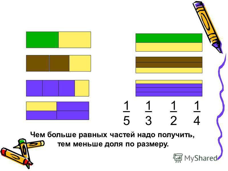 1414 1313 Чем больше равных частей надо получить, тем меньше доля по размеру. 1212 1515