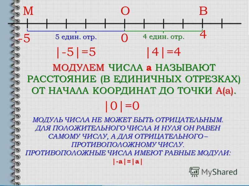 -5-5 0 4 МОДУЛЕМ ЧИСЛА a НАЗЫВАЮТ РАССТОЯНИЕ (В ЕДИНИЧНЫХ ОТРЕЗКАХ) ОТ НАЧАЛА КООРДИНАТ ДО ТОЧКИ А(a). МВО 5 един. отр. |-5|=5 4 един. отр. |4|=4 |0|=0 МОДУЛЬ ЧИСЛА НЕ МОЖЕТ БЫТЬ ОТРИЦАТЕЛЬНЫМ. ДЛЯ ПОЛОЖИТЕЛЬНОГО ЧИСЛА И НУЛЯ ОН РАВЕН САМОМУ ЧИСЛУ, А