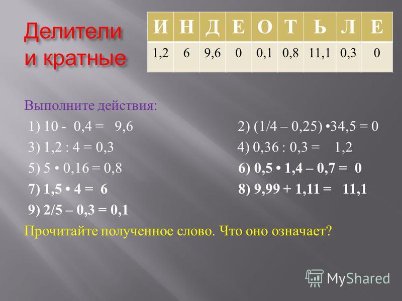 Делители и кратные Выполните действия : 1) 10 - 0,4 = 9,6 2) (1/4 – 0,25) 34,5 = 0 3) 1,2 : 4 = 0,3 4) 0,36 : 0,3 = 1,2 5) 5 0,16 = 0,8 6) 0,5 1,4 – 0,7 = 0 7) 1,5 4 = 6 8) 9,99 + 1,11 = 11,1 9) 2/5 – 0,3 = 0,1 Прочитайте полученное слово. Что оно оз