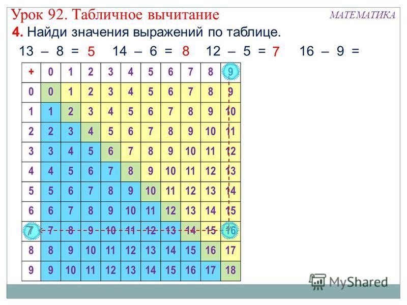 4. Найди значения выражений по таблице. 13 – 8 =14 – 6 =12 – 5 =16 – 9 = 8 7 5 7 Урок 92. Табличное вычитание МАТЕМАТИКА