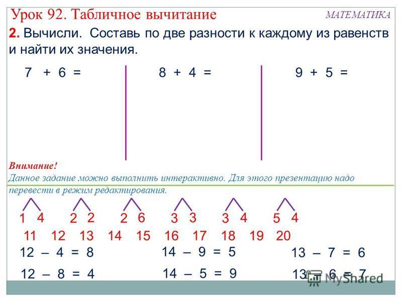 2. Вычисли. Составь по две разности к каждому из равенств и найти их значения. 7 + 6 =8 + 4 =9 + 5 = Внимание! Данное задание можно выполнить интерактивно. Для этого презентацию надо перевести в режим редактирования. Урок 92. Табличное вычитание МАТЕ
