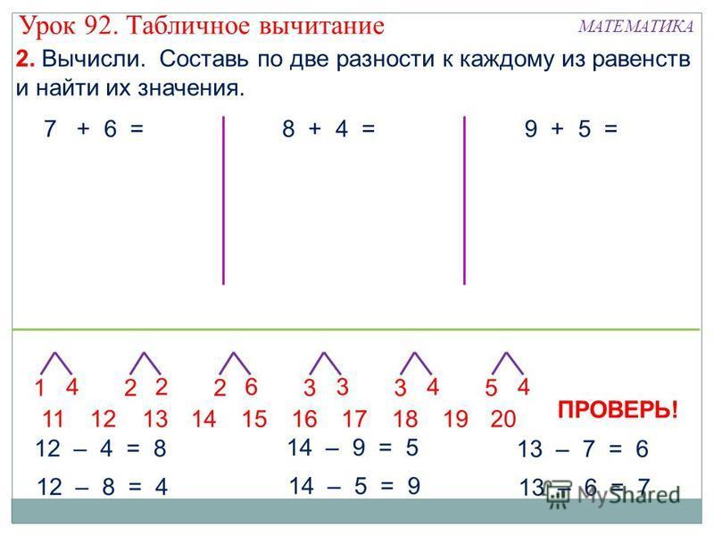 2. Вычисли. Составь по две разности к каждому из равенств и найти их значения. 7 + 6 =8 + 4 =9 + 5 = ПРОВЕРЬ! Урок 92. Табличное вычитание МАТЕМАТИКА