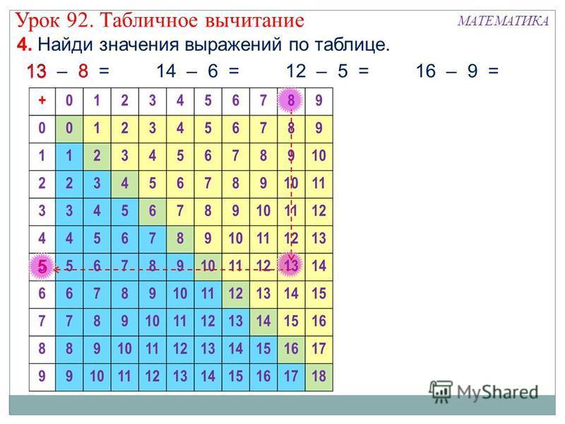 4. Найди значения выражений по таблице. 13 – 8 =14 – 6 =12 – 5 =16 – 9 = 13 8 5 Урок 92. Табличное вычитание МАТЕМАТИКА