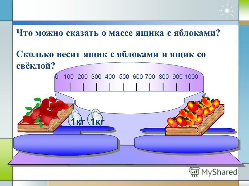 0 100 200 300 400 500 600 700 800 900 1000 1 кг Что можно сказать о массе ящика с яблоками? 1 кг Сколько весит ящик с яблоками и ящик со свёклой?