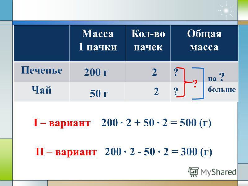 Масса 1 пачки Кол-во пачек Общая масса Печенье Чай 200 г 50 г 2 2 ? ? ? на ? больше I – вариант 200 · 2 + 50 · 2 = 500 (г) II – вариант 200 · 2 - 50 · 2 = 300 (г)
