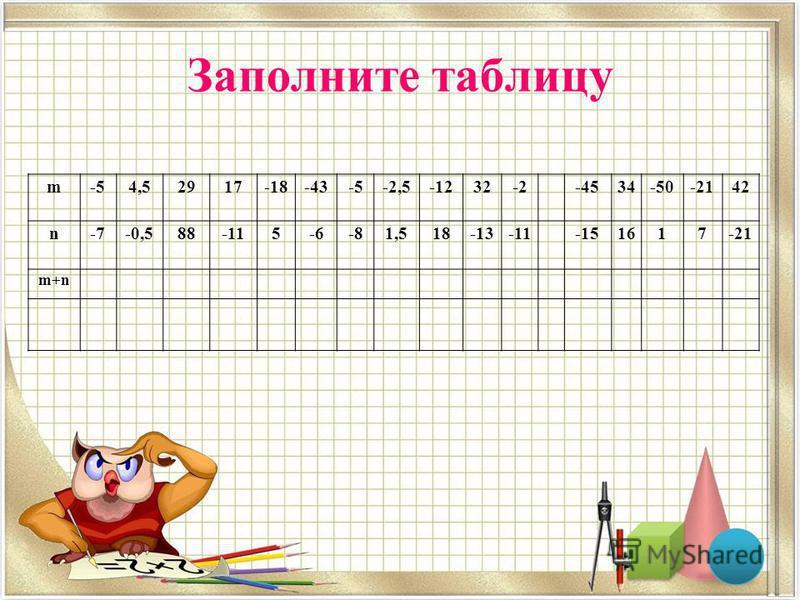 Заполните таблицу m-54,52917-18-43-5-2,5-1232-2 -4534-50-2142 n-7-0,588-115-6-81,518-13-11 -151617-21 m+n