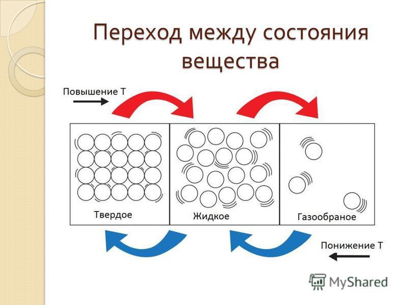Переход между состояния вещества