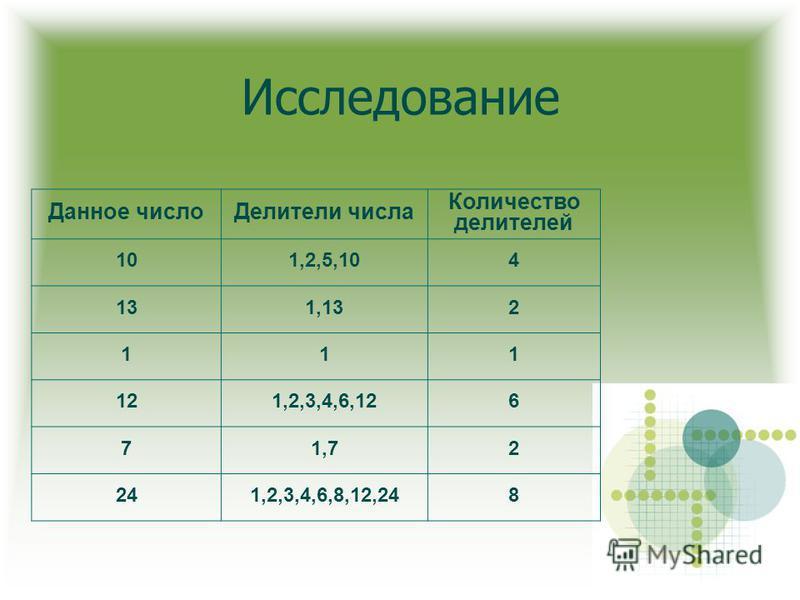 Исследование Данное число Делители числа Количество делителей 101,2,5,104 131,132 111 121,2,3,4,6,126 71,72 241,2,3,4,6,8,12,248