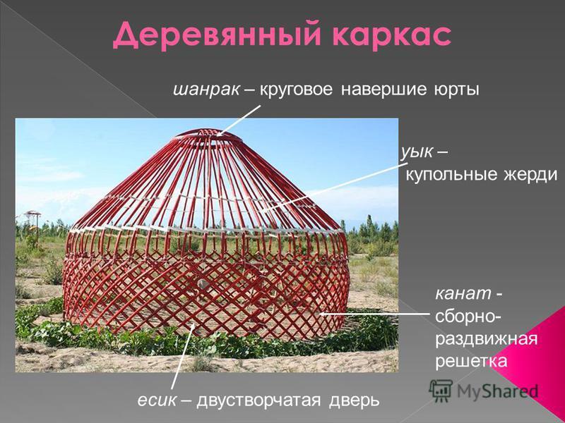 Деревянный каркас канат - сборно- раздвижная решетка уык – купольные жерди шанрак – круговое навершие юрты есик – двустворчатая дверь