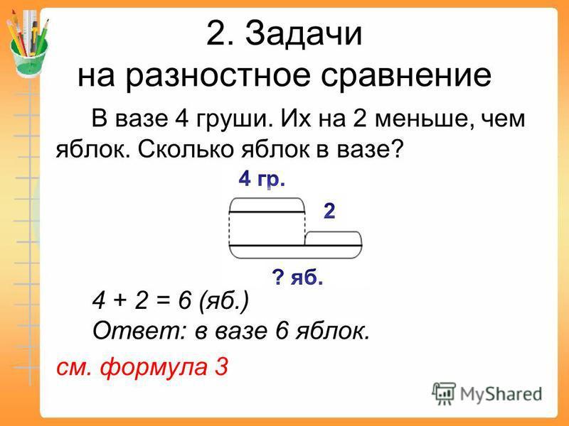 В вазе 4 груши. Их на 2 меньше, чем яблок. Сколько яблок в вазе? 4 + 2 = 6 (яб.) Ответ: в вазе 6 яблок. см. формула 3 2. Задачи на разностное сравнение