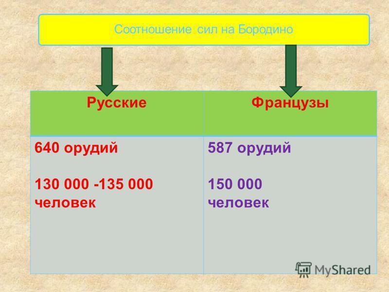 Русские Французы 640 орудий 130 000 -135 000 человек 587 орудий 150 000 человек Соотношение сил на Бородино