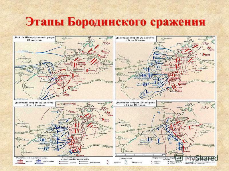 Этапы Бородинского сражения