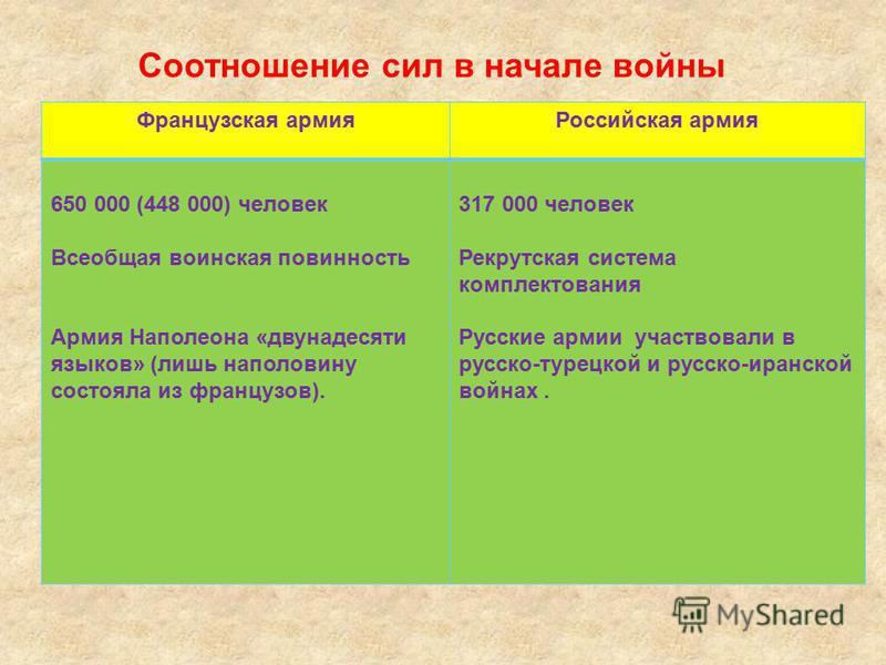 Французская армия Российская армия 650 000 (448 000) человек Всеобщая воинская повинность Армия Наполеона «двунадесяти языков» (лишь наполовину состояла из французов). 317 000 человек Рекрутская система комплектования Русские армии участвовали в русс