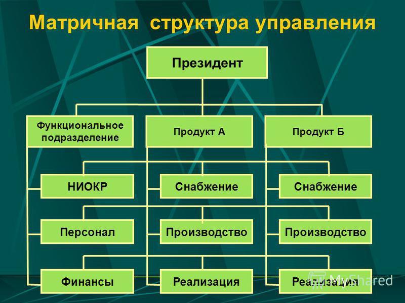 Матричная структура управления Президент Функциональное подразделение Продукт АПродукт Б НИОКРСнабжение Персонал Финансы Реализация Производство Реализация Производство