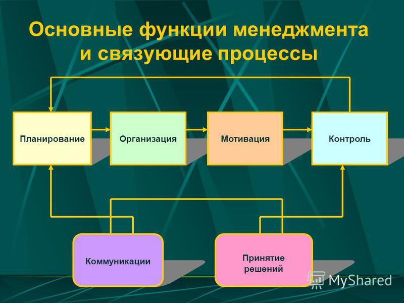 Основные функции менеджмента и связующие процессы Планирование ОрганизацияМотивация Контроль Коммуникации Принятие решений