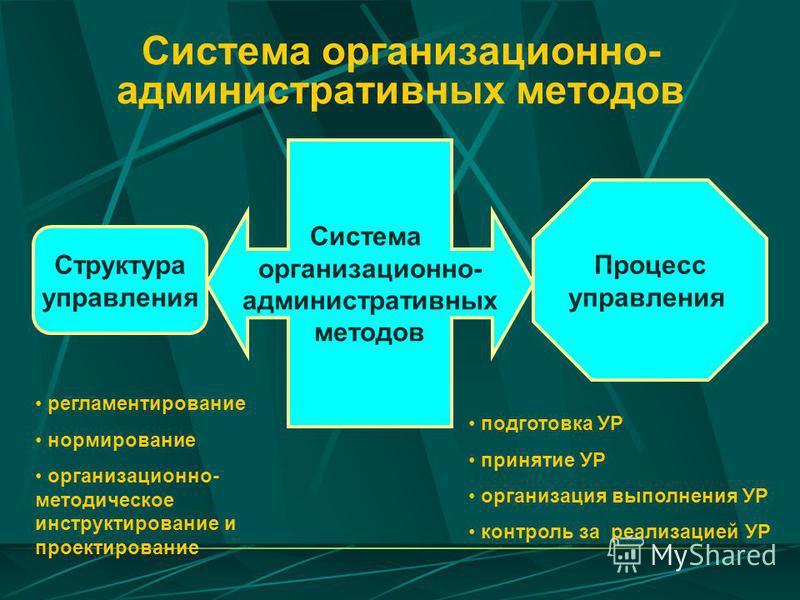 Система организационно- административных методов Система организационно- административных методов Структура управления Процесс управления регламентирование нормирование организационно- методическое инструктирование и проектирование подготовка УР прин