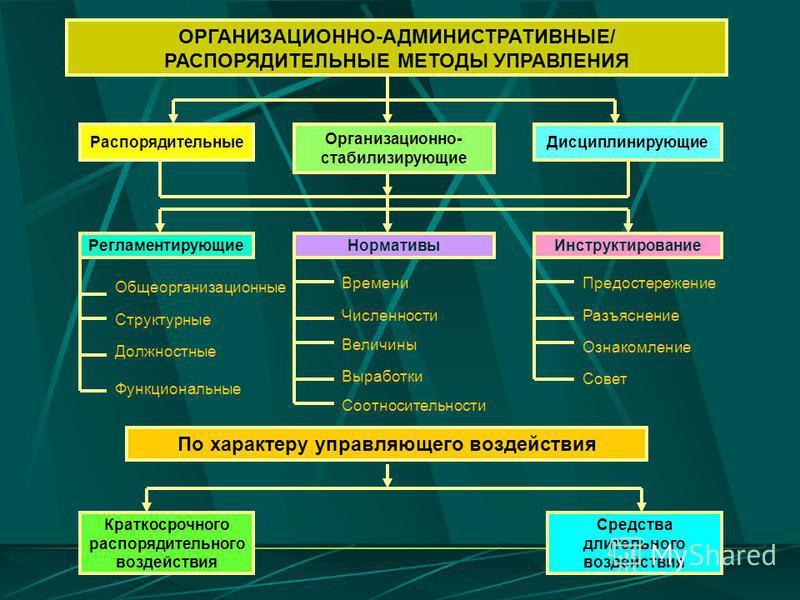 ОРГАНИЗАЦИОННО-АДМИНИСТРАТИВНЫЕ/ РАСПОРЯДИТЕЛЬНЫЕ МЕТОДЫ УПРАВЛЕНИЯ Распорядительные Организационно- стабилизирующие Дисциплинирующие Регламентирующие Нормативы Инструктирование Общеорганизационные Структурные Должностные Функциональные Времени Числе