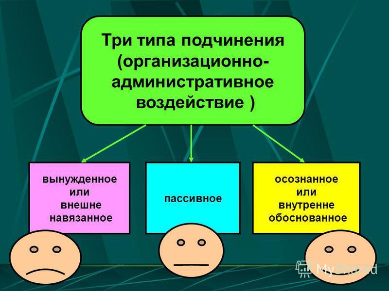 Три типа подчинения (организационно- административное воздействие ) вынужденное или внешне навязанное пассивное осознанное или внутренне обоснованное