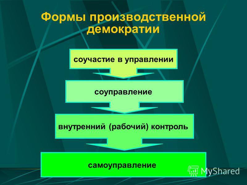 Формы производственной демократии соучастие в управлении соуправление внутренний (рабочий) контроль самоуправление