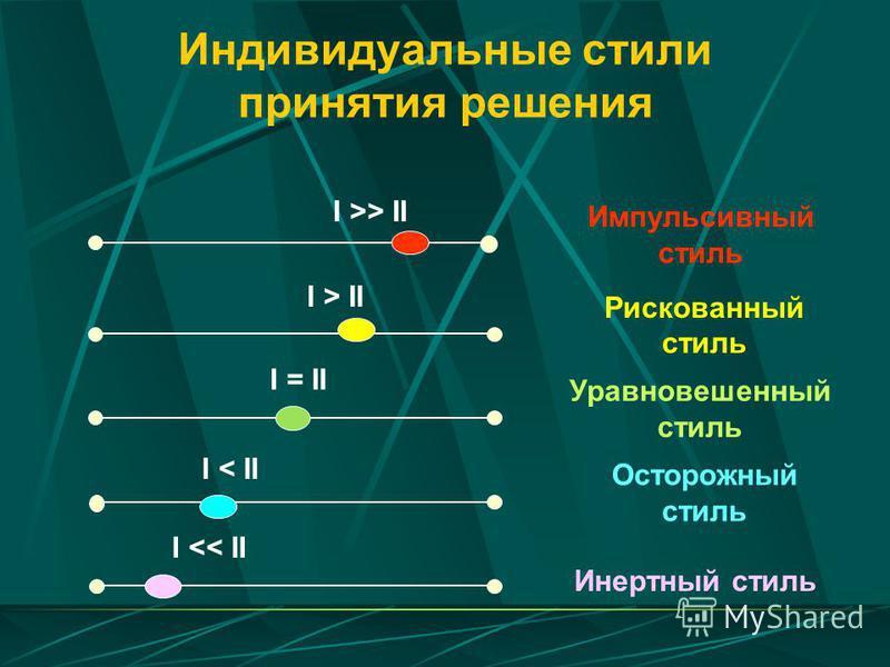 Индивидуальные стили принятия решения I >> II I > II I = II I < II I << II Импульсивный стиль Рискованный стиль Уравновешенный стиль Осторожный стиль Инертный стиль