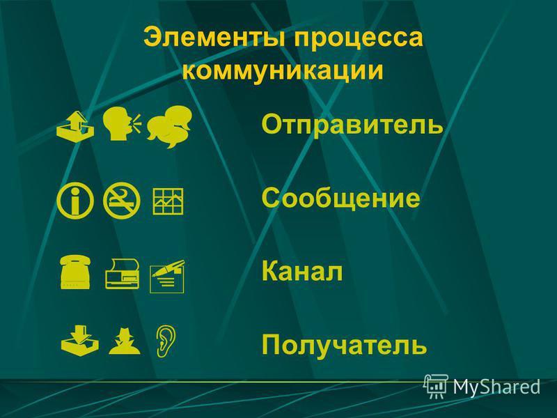 Элементы процесса коммуникации Отправитель Сообщение Канал Получатель