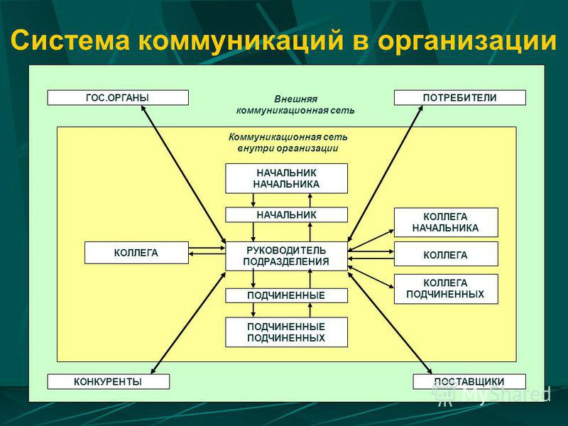 Система коммуникаций в организации ГОС.ОРГАНЫПОТРЕБИТЕЛИ Внешняя коммуникационная сеть Коммуникационная сеть внутри организации НАЧАЛЬНИК НАЧАЛЬНИКА НАЧАЛЬНИК РУКОВОДИТЕЛЬ ПОДРАЗДЕЛЕНИЯ ПОДЧИНЕННЫЕ ПОДЧИНЕННЫЕ ПОДЧИНЕННЫХ КОЛЛЕГА КОЛЛЕГА НАЧАЛЬНИКА К
