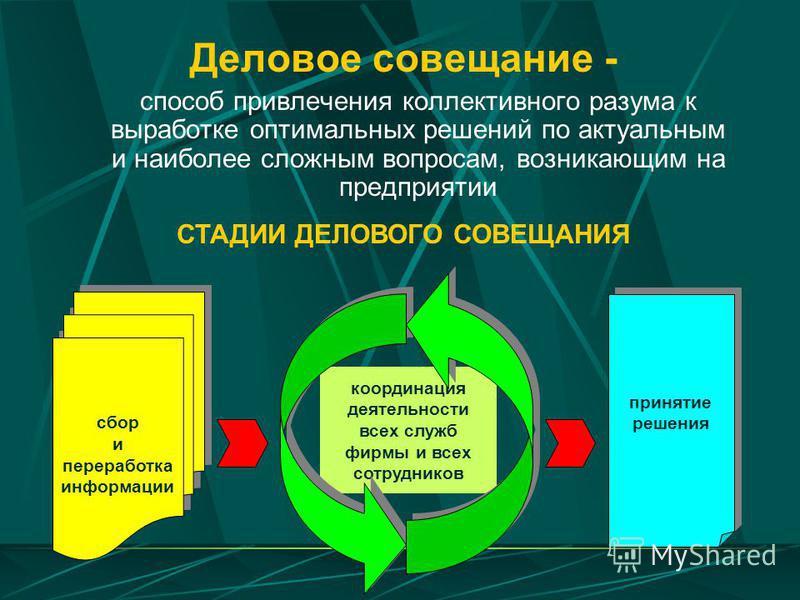 Деловое совещание - способ привлечения коллективного разума к выработке оптимальных решений по актуальным и наиболее сложным вопросам, возникающим на предприятии сбор и переработка информации сбор и переработка информации координация деятельности все