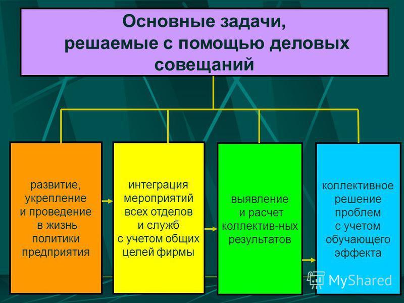 Основные задачи, решаемые с помощью деловых совещаний развитие, укрепление и проведение в жизнь политики предприятия интеграция мероприятий всех отделов и служб с учетом общих целей фирмы выявление и расчет коллектив-ных результатов коллективное реше