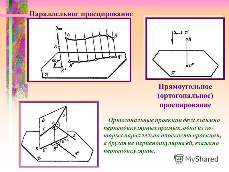Параллельное проецирование Прямоугольное (ортогональное) проецирование Ортогональные проекции двух взаимно перпендикулярных прямых, одна из которых параллельна плоскости проекций, а другая не перпендикулярна ей, взаимно перпендикулярны.