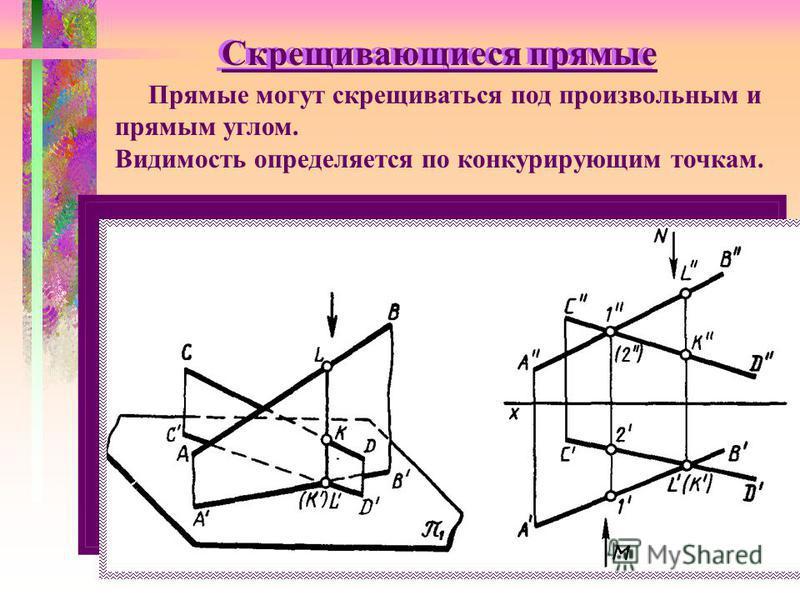 Скрещивающиеся прямые Прямые могут скрещиваться под произвольным и прямым углом. Видимость определяется по конкурирующим точкам.