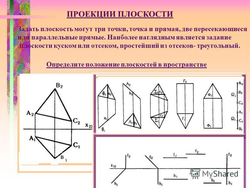 ПРОЕКЦИИ ПЛОСКОСТИ Задать плоскость могут три точки, точка и прямая, две пересекающиеся или параллельные прямые. Наиболее наглядным является задание плоскости куском или отсеком, простейший из отсеков- треугольный. В 1 Определите положение плоскостей