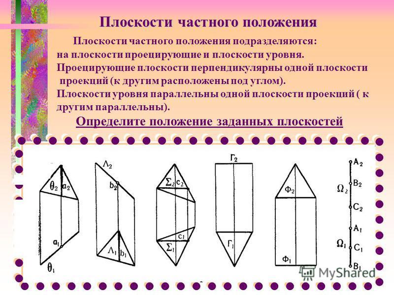 Плоскости частного положения Плоскости частного положения подразделяются: на плоскости проецирующие и плоскости уровня. Проецирующие плоскости перпендикулярны одной плоскости проекций (к другим расположены под углом). Плоскости уровня параллельны одн