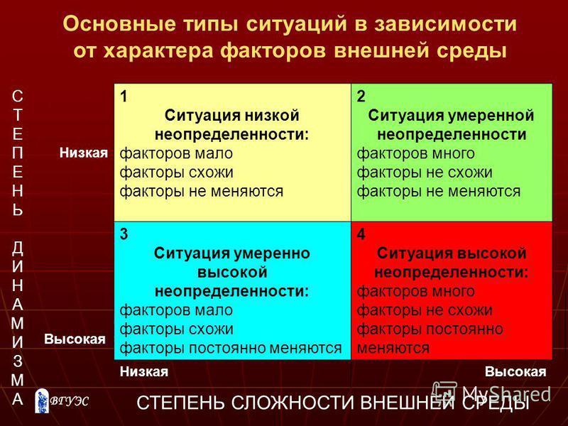 СТЕПЕНЬДИНАМИЗМАСТЕПЕНЬДИНАМИЗМА Низкая 1 Ситуация низкой неопределенности: факторов мало факторы схожи факторы не меняются 2 Ситуация умеренной неопределенности факторов много факторы не схожи факторы не меняются 3 Ситуация умеренно высокой неопреде