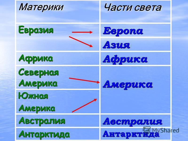 Часть света – это материк или часть материка с прилегающими островами. 1. Европа 2. Азия 3. Африка 4. Америка 5. Австралия 6. Антарктида