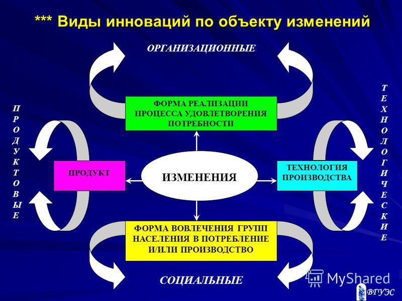ФОРМА РЕАЛИЗАЦИИ ПРОЦЕССА УДОВЛЕТВОРЕНИЯ ПОТРЕБНОСТИ ОРГАНИЗАЦИОННЫЕ ФОРМА ВОВЛЕЧЕНИЯ ГРУПП НАСЕЛЕНИЯ В ПОТРЕБЛЕНИЕ И/ИЛИ ПРОИЗВОДСТВО СОЦИАЛЬНЫЕ ТЕХНОЛОГИЯ ПРОИЗВОДСТВА ПРОДУКТ ПРОДУКТОВЫЕПРОДУКТОВЫЕ ТЕХНОЛОГИЧЕСКИЕТЕХНОЛОГИЧЕСКИЕ ИЗМЕНЕНИЯ *** Виды