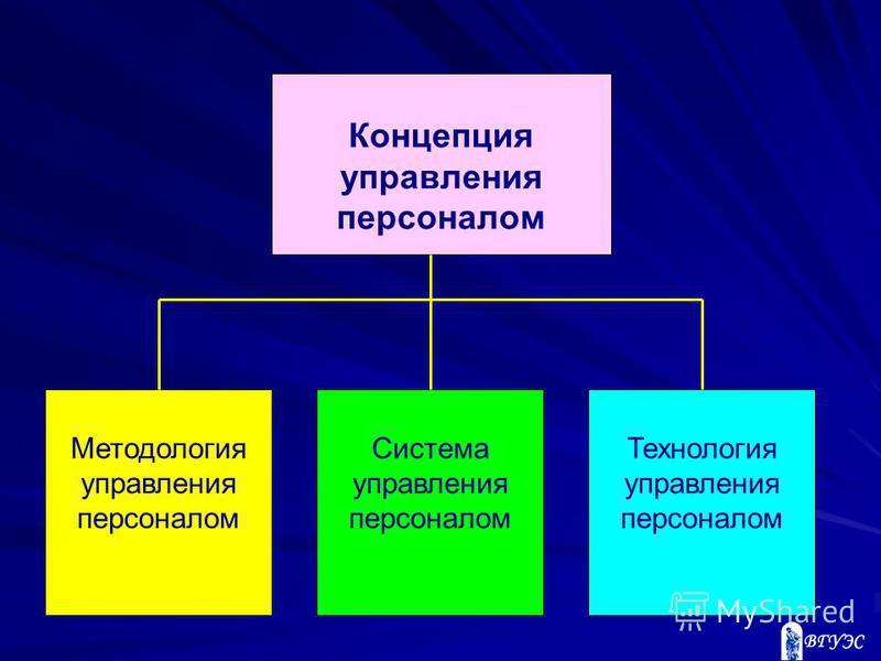 Концепция управления персоналом Методология управления персоналом Система управления персоналом Технология управления персоналом