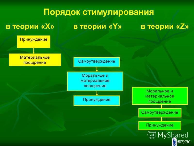 Принуждение Материальное поощрение Самоутверждение Моральное и материальное поощрение Принуждение Моральное и материальное поощрение Самоутверждение Принуждение Порядок стимулирования в теории «X» в теории «Y» в теории «Z»
