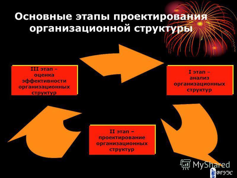 I этап – анализ организационных структур II этап – проектирование организационных структур III этап – оценка эффективности организационных структур Основные этапы проектирования организационной структуры