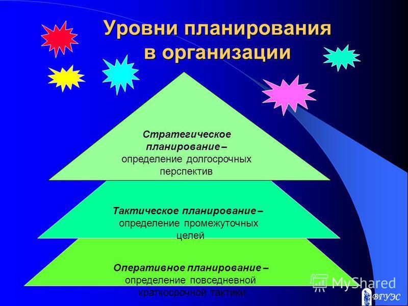 Уровни планирования в организации Оперативное планирование – определение повседневной краткосрочной тактики Тактическое планирование – определение промежуточных целей Стратегическое планирование – определение долгосрочных перспектив