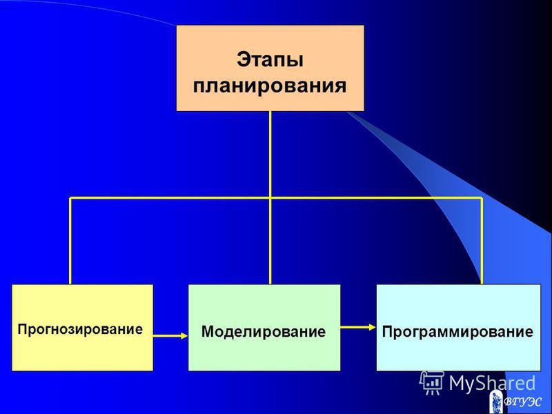 Этапы планирования Прогнозирование Моделирование Программирование