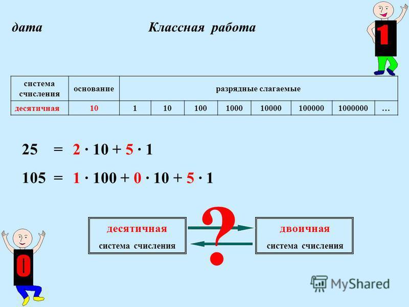 дата Классная работа 2 · 10 + 5 · 1 1 · 100 + 0 · 10 + 5 · 1 система счисления основание разрядные слагаемые десятичная 101 1001000100001000001000000… десятичная система счисления двоичная система счисления 25 = 105 = ?